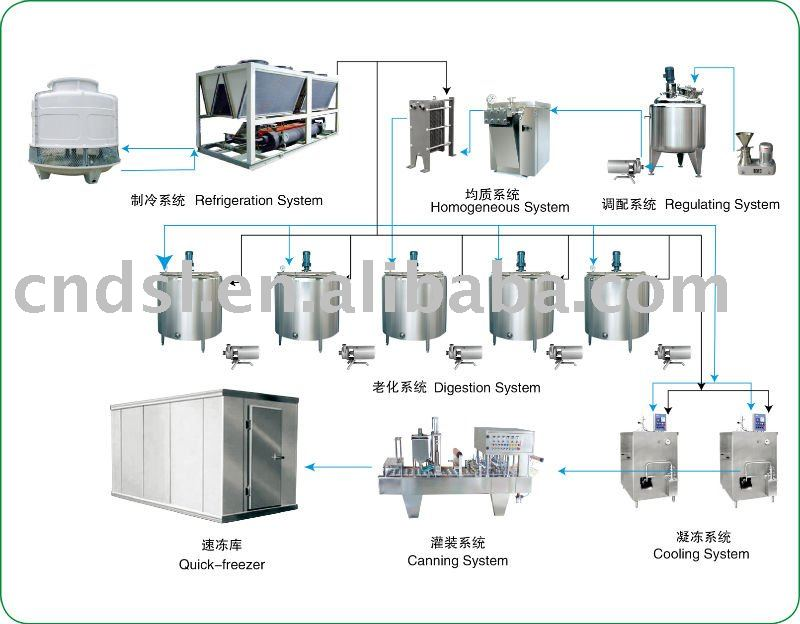 Ice cream processing production line