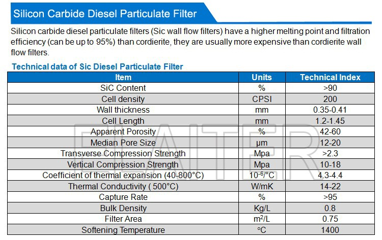 Cordierite diesel particulate filter DPF & silicon carbide wall flow diesel smoke particulate filter Sic DPF