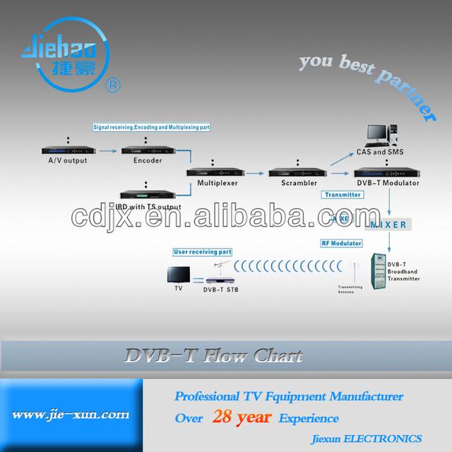 Cabel&wireless Digital Broadcasting Equipment for Digital Head End system Solution for DVB-C/DVB-S/S2/DVB-T/T2