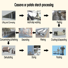 Pure potato starch plant,cassava starch processing machine,sweet potato starch making machine
