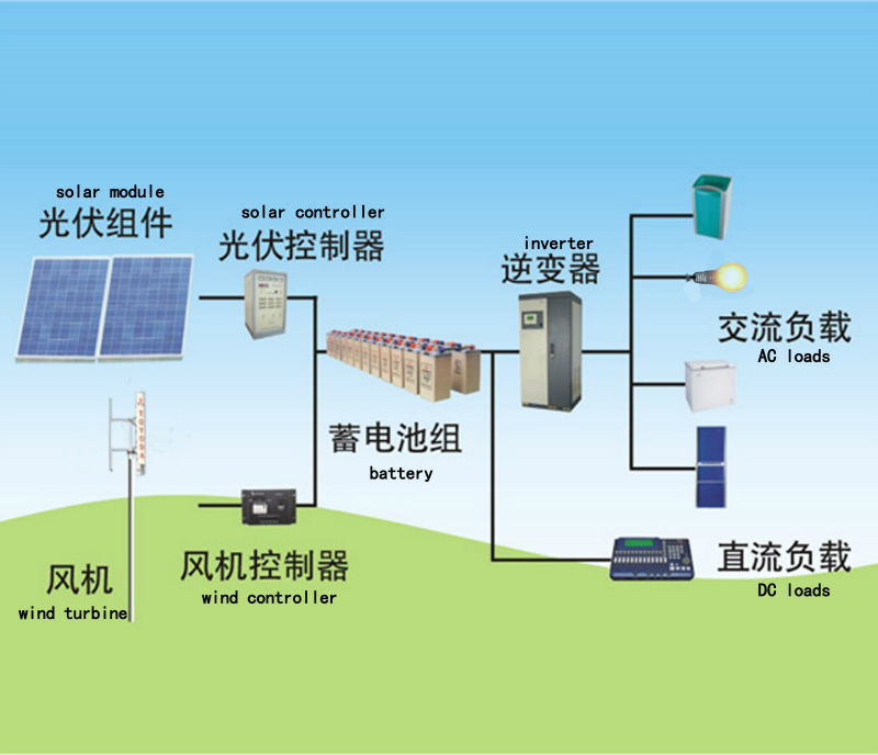 off grid hybrid solar wind power system for home