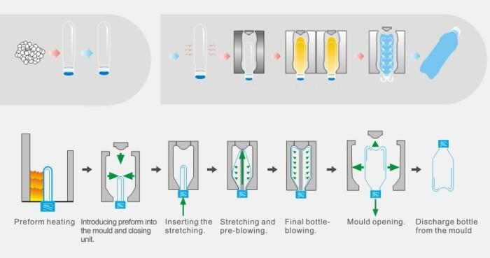 Fabrication professionnelle PET Préforme Machine De Soufflage, Bouteille D'eau Machine De Soufflage, PET Bouteille Machine De Soufflage