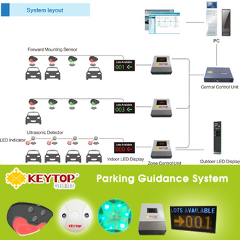 CE certificated ultrasonic parking sensor for parking guidance system