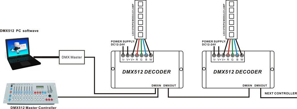 HTB1b3X4KXXXXXXqXpXXq6xXFXXXQ chinly dmx512 4 channel rgbw led lighting controller decoder for dmx512 decoder wiring diagram at aneh.co
