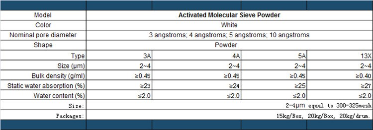 Activated Molecular Sieve Powder Type 3A 4A 5A 13X as Additives for Flame Retardants