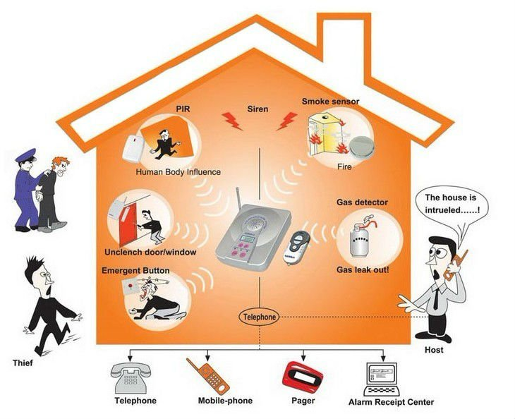 Wireless GSM SMS Home GSM Alarm System with 99 wireless zones