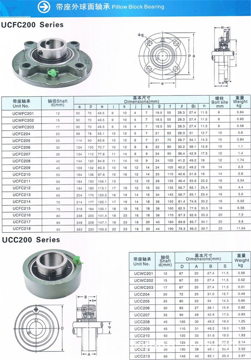 Flanged Housing Units and Plummer Block Bearings UCFCX08 UCFCX08-108/109