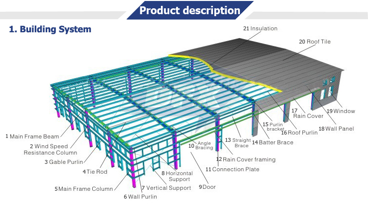 Cheap Hottest Large- Span Prefabricated Steel Structure Design Workshop