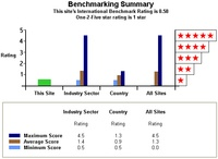 Energy Benchmarking Form