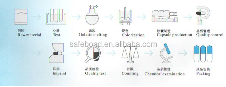 Wholesale Empty Gelatin Clear/Transparent capsule