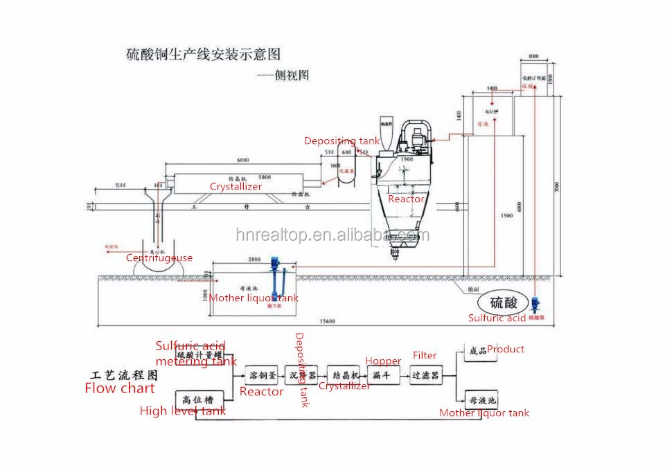 good manufacture Copper Sulfate Pentahydrate plant in China