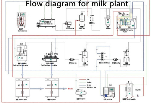 Small Scale Uht Milk Processing Plant milk Machine Buy