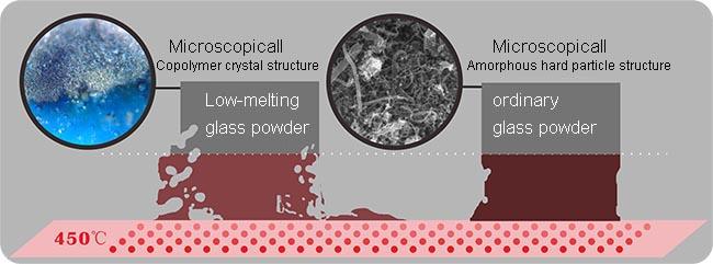 Low Melting Ceramic Powder For Flame Retardant Rubber Plastic Area - Buy Ceramic Powder,Low
