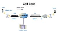 32 Port Goip Gsm Gateway Voip 32 Mobile Phone Sim Cards ...