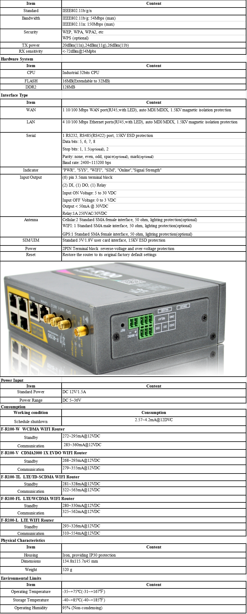F-R200 3G 4G Industrial Router