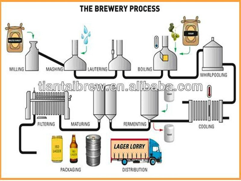 2500L/25HL microbrewery machine for lagern beer brewing