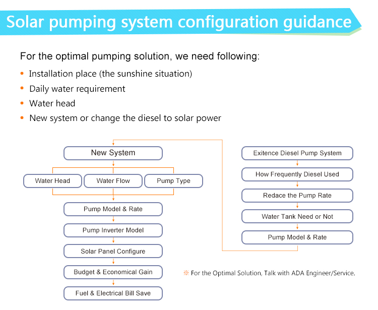 China Supplier submersible pump solar on grid home system price