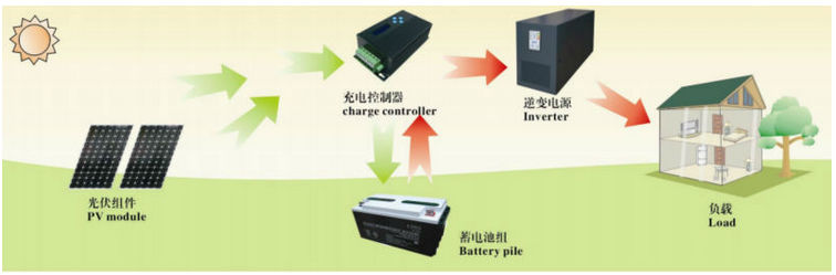5kw home solar system kit / pv panels + battery + controller + inverter