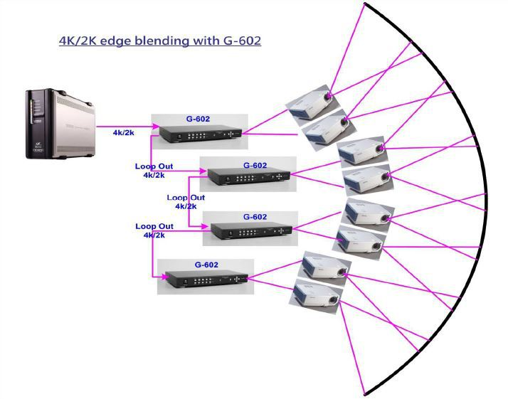 2 CH 4k projector Edge Blending video processor