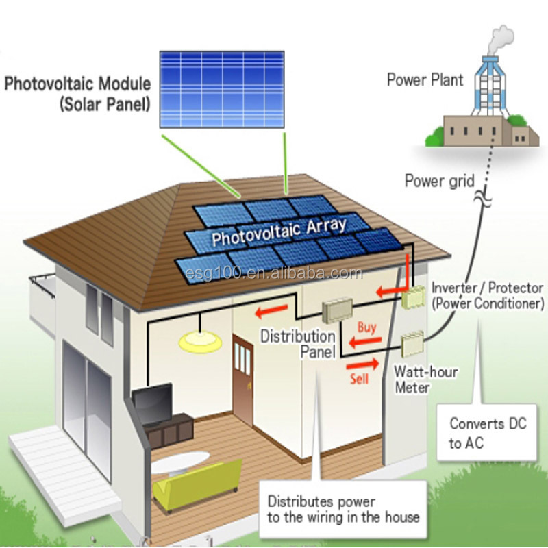 an introduction to portmans pv system A photovoltaic (pv) system is an electrical system consisting of a pv module array and other electrical components needed to convert solar energy into electricity usable by loads these components can be arranged in many ways to design pv systems for different situations, but the most common configuration is a utility-connected system, which is.