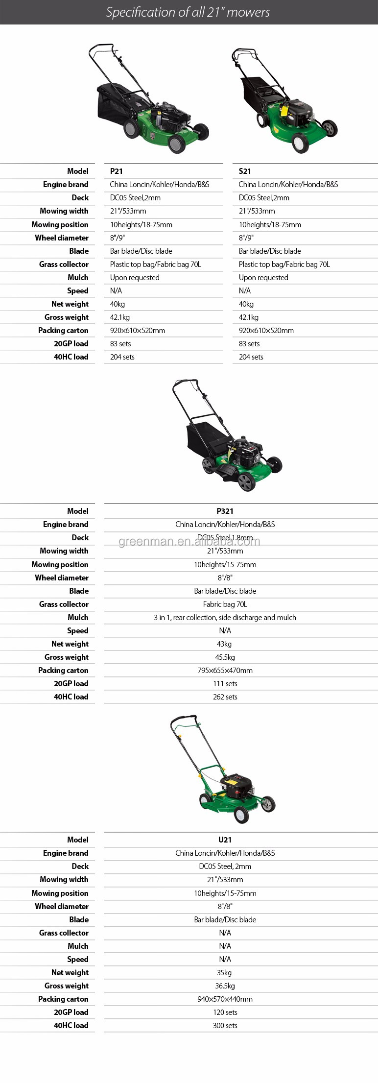 21 inch SELF-PROPELLED steel lawn mower with Loncin engine and 533mm cutting width