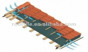 waterproofing system of roof/pvc/lightweight/ventilation