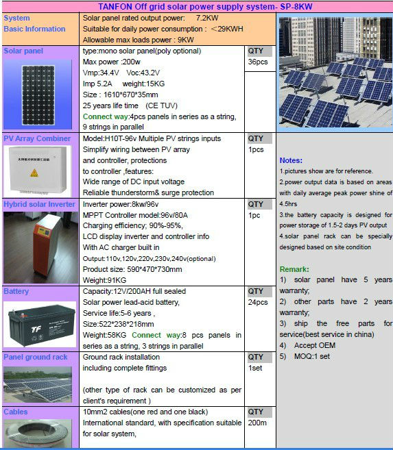 3.5kw,4kw,5kw 6.5kw solar grid-tie inverter kit with battery back up and AC chrger solution