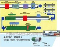 Single layer FBE coating flow chart