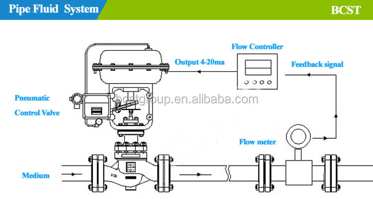 Stainless Steel Pneumatic diaphragm Control Valve