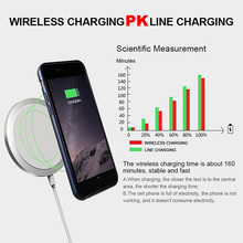 New Qi magnetic induction Wireless Charger Fast Charging Charger plates