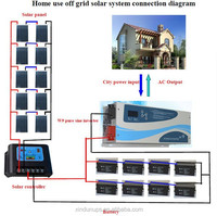 green energy/durable/high efficiency 10kw solar panel system