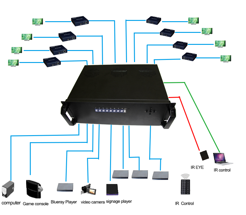 HDBaseT matrix switch 8x8 with HDBaseT up to 70m