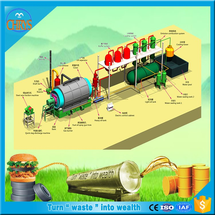 CE ISO Fully Automatic Waste tire pyrolysis machine to crude oil/Used tyre rubber oil plant