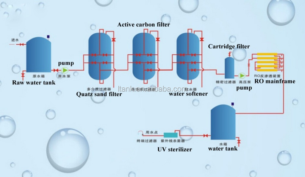 China Plant Complete Mineral Waste Industrial Water Ro