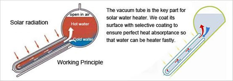 unpressurized solar water heater with vacuum glass tube low price stainless steel 304 inner tank