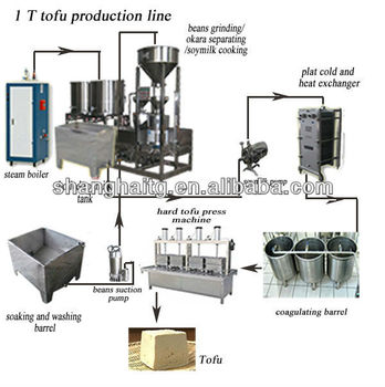 TG-250 tofu process machine