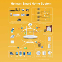 HEIMAN Zigbee wireless smart home control system with GSM alarm function