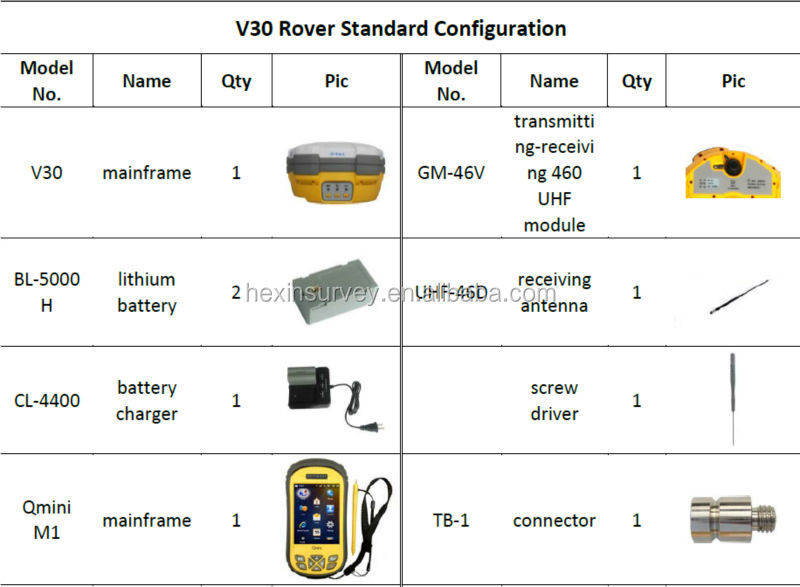 Hi-target V30 rtk navigation base and rover