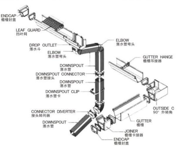 K Guard Leaf Gutter System