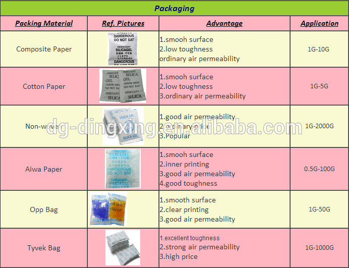 10g desiccant dry bag pack with flexible package