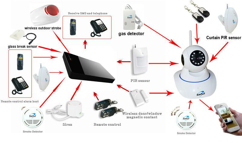 Diy Emergency Kit Calling System,Dual Network Gsm Wireless Burglar ...