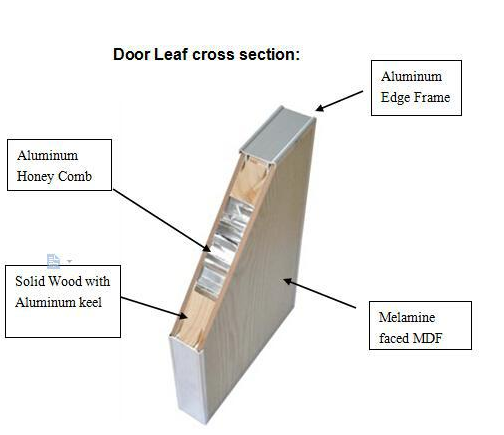 Honeycomb door panel flush hollow core door buy wood for Solid core vs solid wood doors