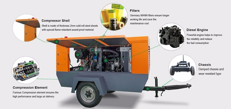 Hot Selling mobile diesel driven engine screw air compressor