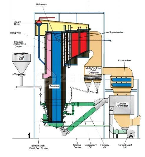 China Best Power Plant Boiler Coal Fired Boiler For Power Plant ...