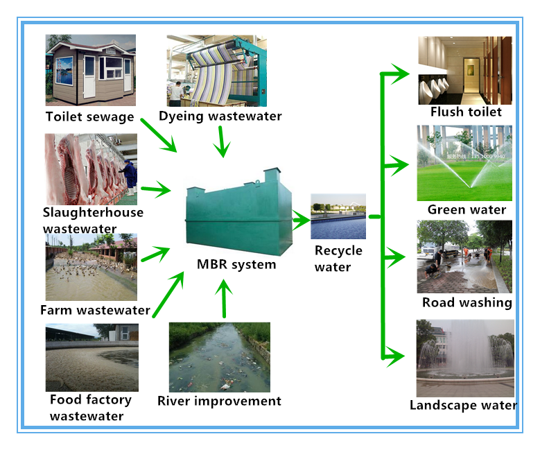 Sewage Waste water Treatment Reinforced MBR /Immersed Type UF filter-MBR module