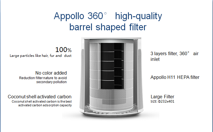 M8088A Intelligent High-Efficient air purifier with SHIBAURA motor and Apollo HEPA filter