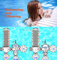 wholesale water well swimming pool filter sand filter carbon filter