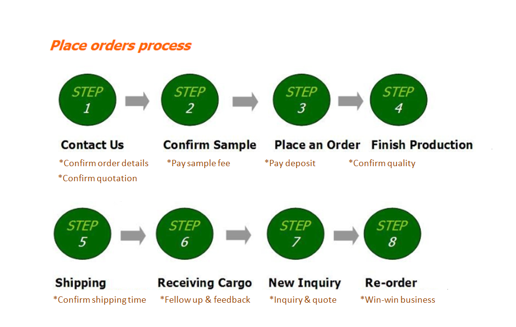 place order process.png