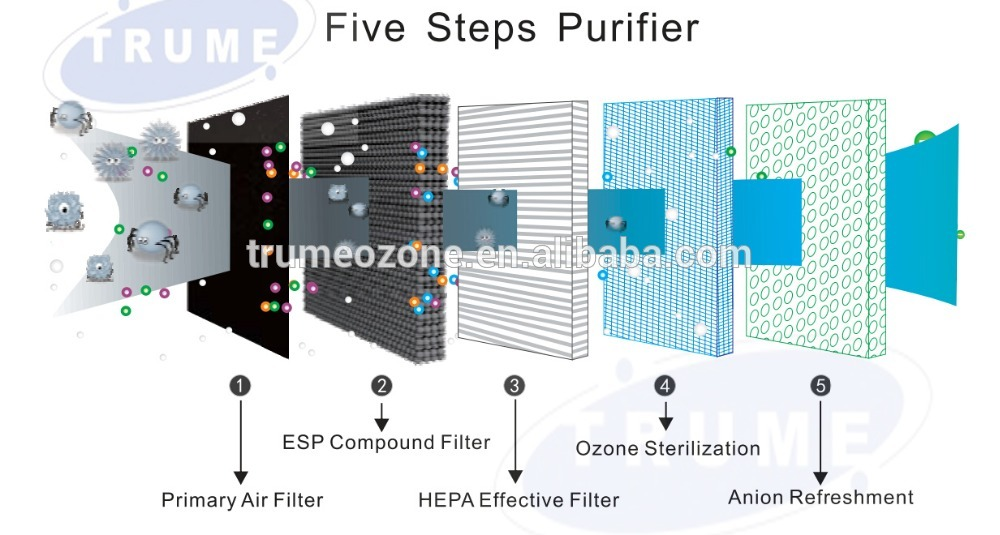 automatic mode uv led air purifier with primary air filter