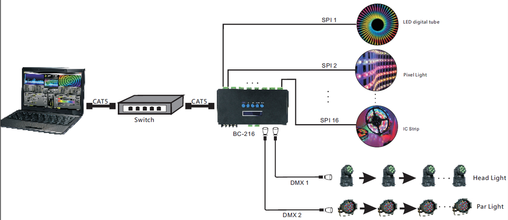 Zhuhai professional ws2811 RGB ethernet to dmx SPI controller